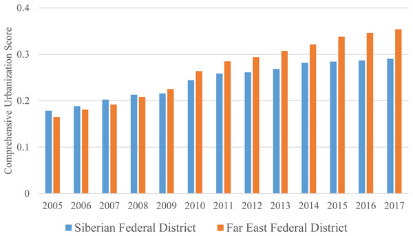 Comprehensive urbanization scores of the Siberian and Far East Federal Districts.
