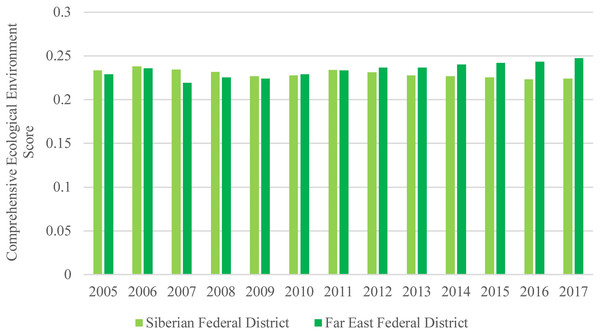 Comprehensive ecological environment scores of the Siberian and Far East Federal Districts.
