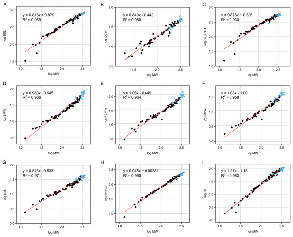 Reduced major axis regressions for nine of the assessed continuous variables.