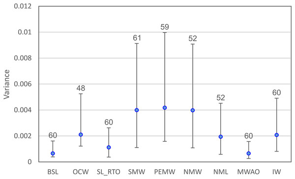 Residual variances (±95% confidence intervals) for the nine continuous variables examined.