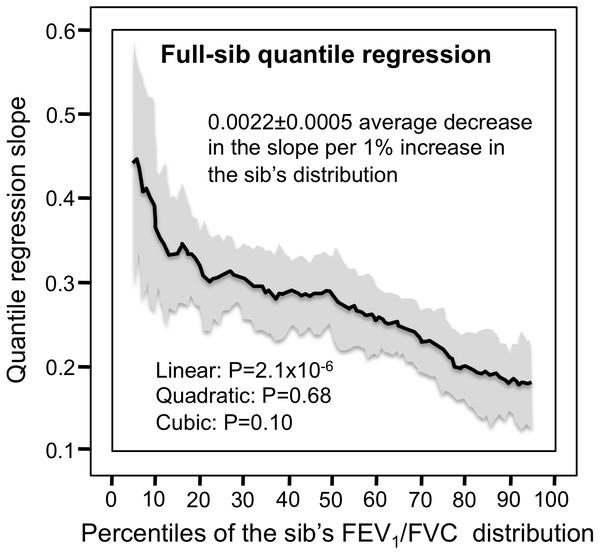Full-sib regression slopes for FEV1/FVC ratio.
