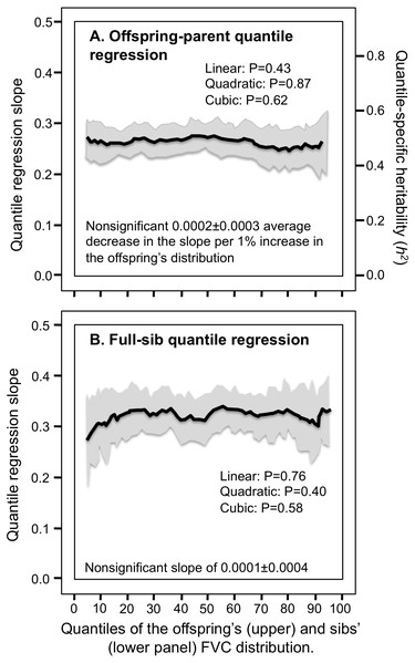 Offspring-parent and full-sib quantile regression slopes for forced vital capacity (FVC).
