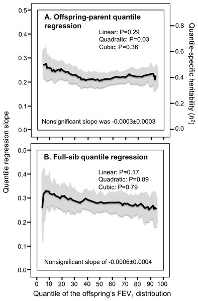 Offspring-parent and full-sib quantile regression for forced expiratory volume at 1 second (FEV 1).