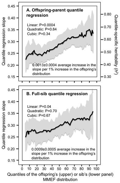 Offspring-parent and full-sib quantile regression for maximum-mid expiratory flow (MMEF).