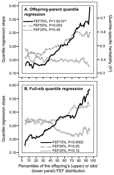 Offspring-parent and full-sib quantile regression slopes for FEF25%, FEF50% and FEF75%.