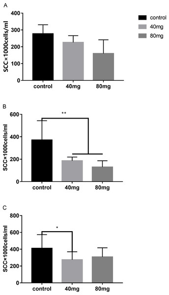 Effects of RBMF on the milk SCC in different groups.