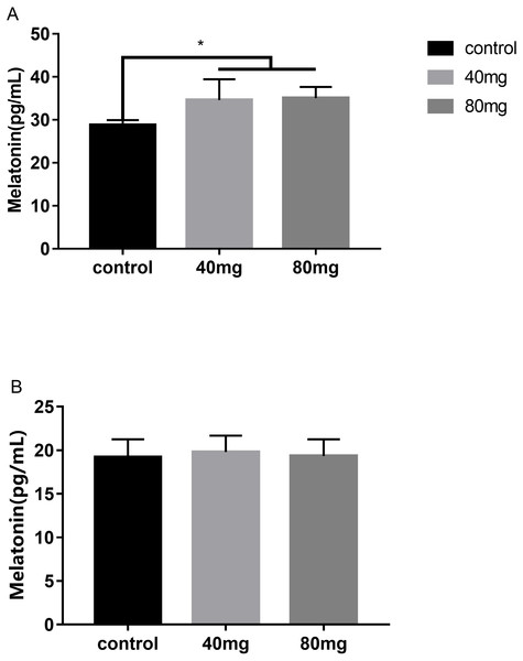 Effects of RBMF on melatonin levels in serum and in milk.