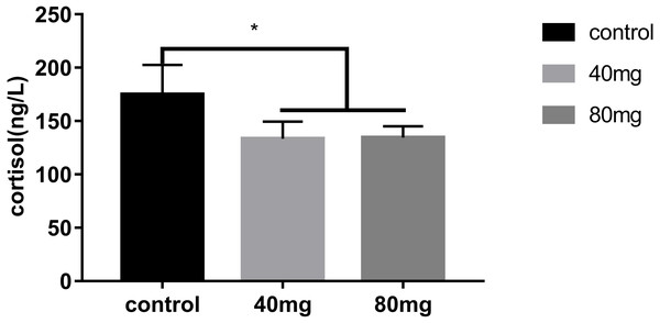 Effects of RBMF on serum cortisol levels.