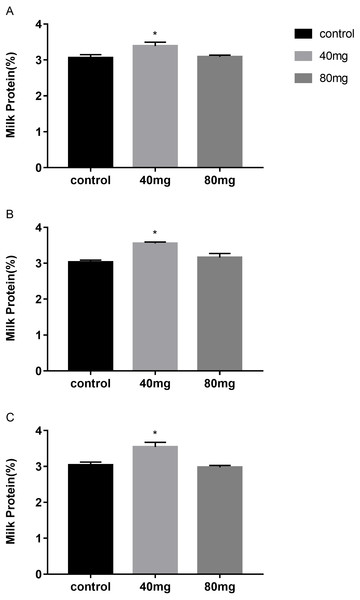 Effects of RBMF on the milk protein in different groups.