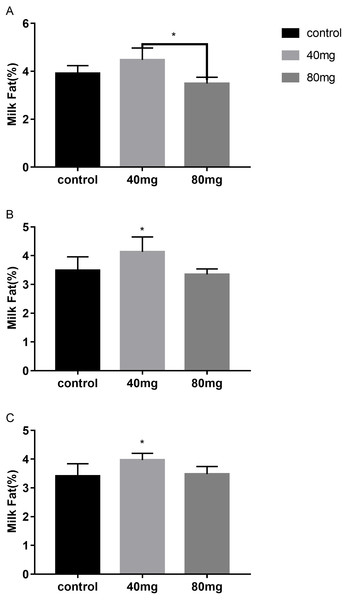 Effects of RBMF on the milk fat content in different groups.