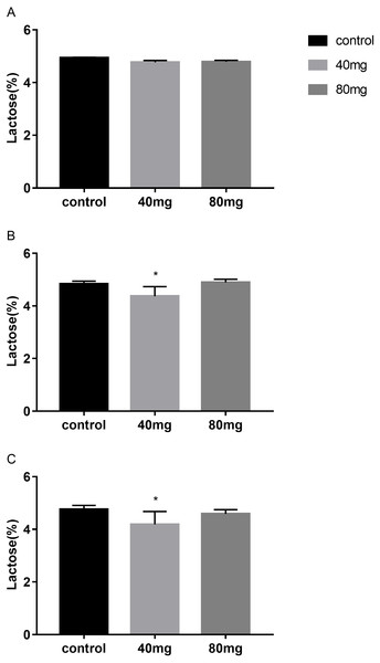 Effects of RBMF on the milk lactose content in different groups.