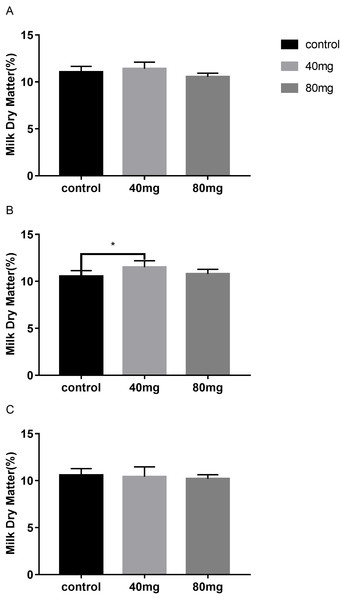 Effects of RBMF on the milk dry matter content in different groups.