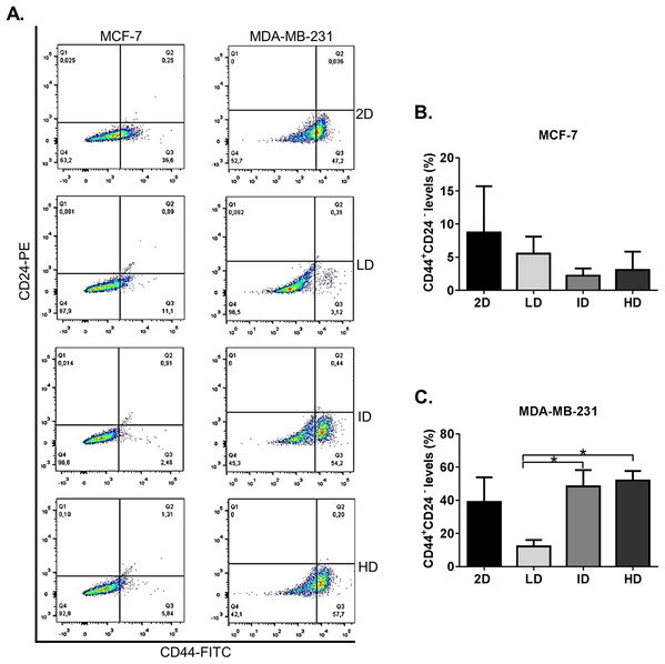 Flow cytometry-based analysis of CD44+CD24− subpopulation levels in breast cancer cell lines cultured on a 2D surface and within Col-I gels.