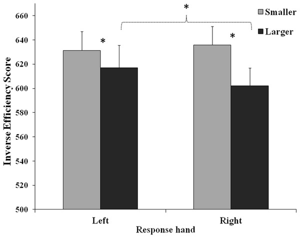 Interaction between response hand and number (Smaller: 1, 2; Larger: 4, 5).