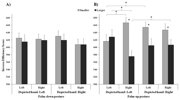 Interaction among depicted hand, response hand and number: the graph shows the results obtained in two separate ANOVAs carried out for Palm-down images (A, no significant interaction) and palm-up images (B, significant interaction), separately. Bars represent standard errors.