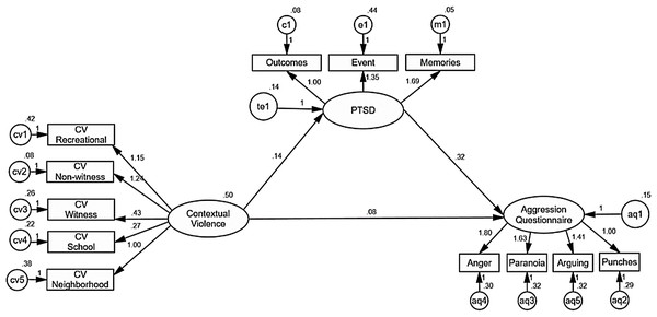 AMOS graphics for a structural equation model analyzing the effects of contextual violence on PTSD, and PTSD on disposition to aggression.