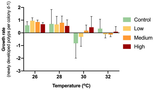 Growth rates of corals with different glucose concentrations and temperatures during the experiment.