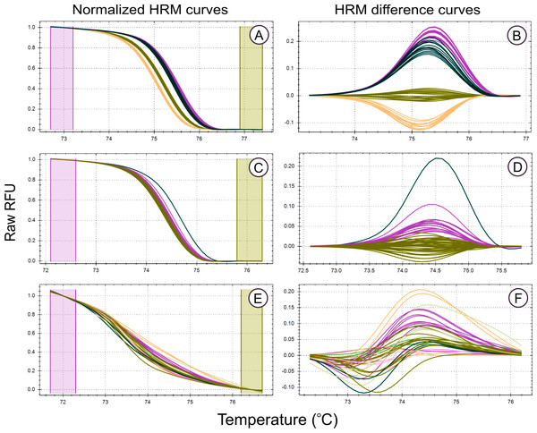 High Resolution Melt curve examples.