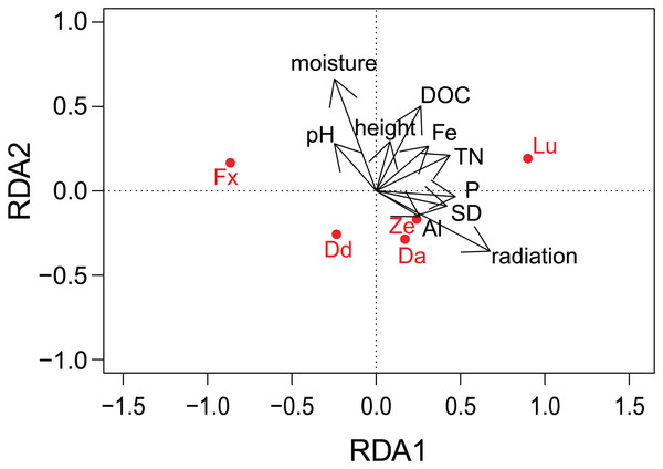 Results of redundancy analysis (RDA) on the relation between environmental variables and pigment data.