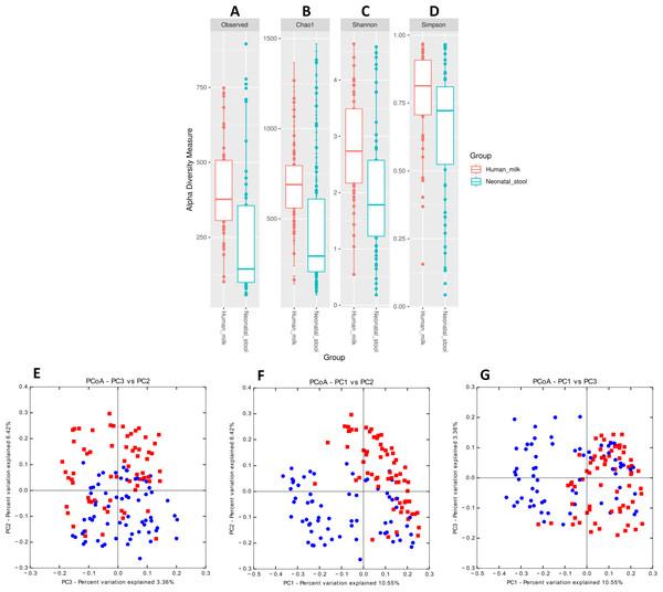 Bacterial diversity of human milk and neonatal stool microbiota.