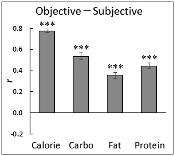 Mean (with standard error) intra-individual correlation coefficients between objective and subjective nutrition information for Japanese food sample images.