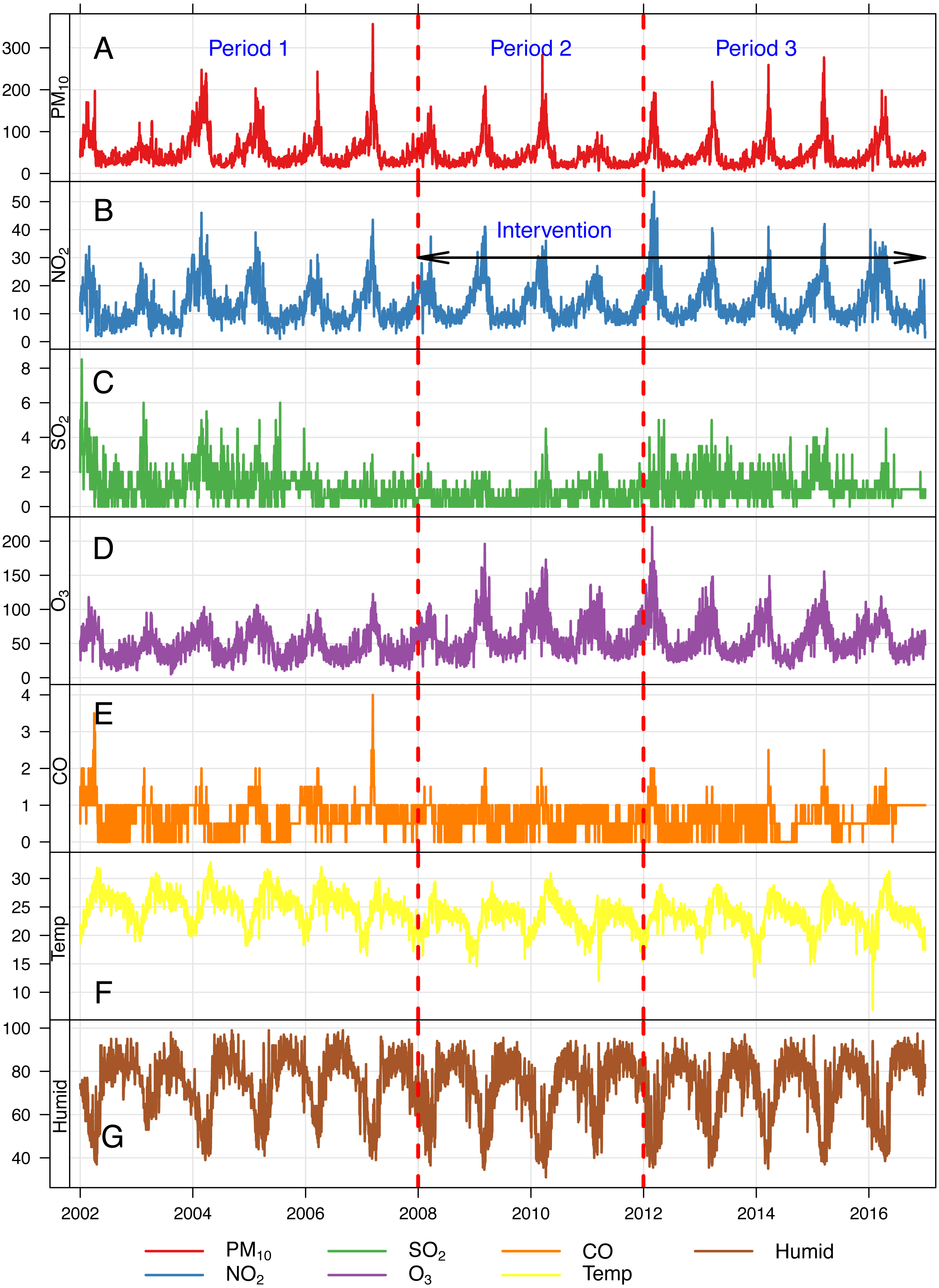 Acute effects of air pollution on all-cause mortality: a natural experiment  from haze control measures in Chiang Mai Province, Thailand [PeerJ]