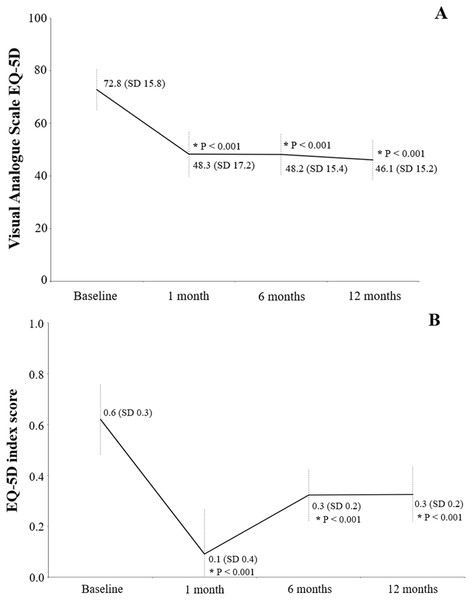 Health-related quality of life using the EQ-5D questionnaire: with the visual analog scale (A) and the EQ-5D index score (B).