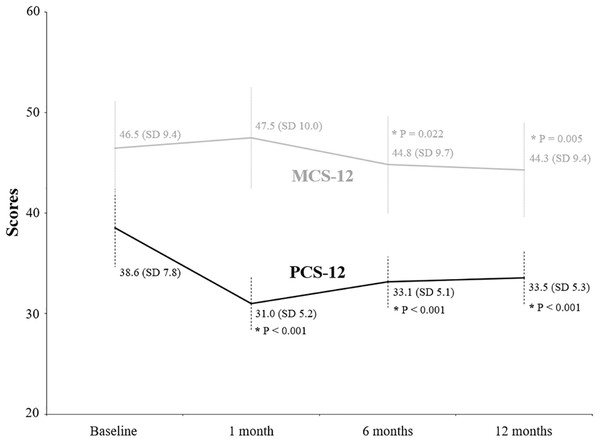 Evolution of scores from the physical and mental component summary through the follow-up period.
