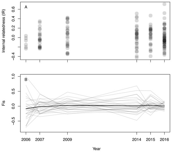 Inbreeding in wild Tasmanian devils at Woolnorth (males and females) over time.