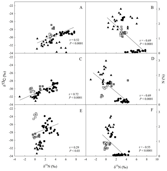 Linear regression between nitrogen (δ15N) and carbon (δ13C) isotopic composition and between δ13C and the elemental concentration of N (%) in different ecosystem compartiments for studied sites at the União.