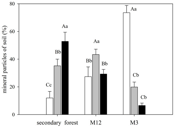 Mean and standard error (SE) of sand, silt, and clay percentage for the studied sites at the União Biological Reserve.