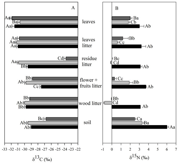 Mean and SE (standard error) of carbon (δ13C) and nitrogen (δ15N) isotopic composition in different ecosystem compartments at the União Biological Reserve.