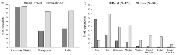 Percentage of respondents in both urban and rural areas who reported (A) use of different media channels of information concerning the Ebola virus disease; (B) perceiving specific species as a potential agent of the Ebola Virus Disease.