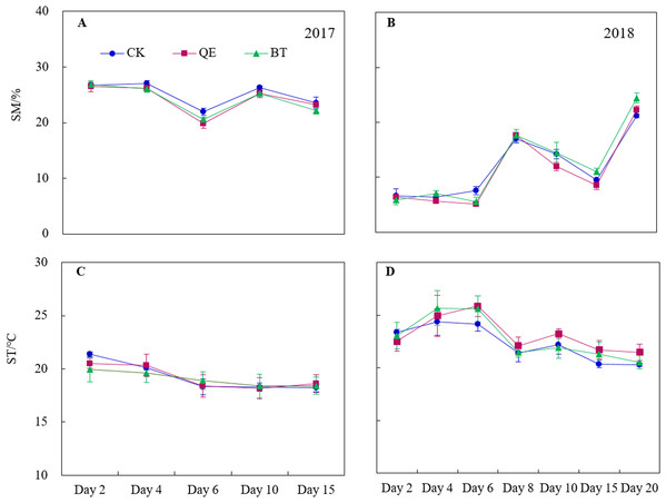 Daily dynamics of the soil moisture (SM) (A and B) and soil temperature (ST) (C and D) throughout the field trials in the two years (2017 and 2018).