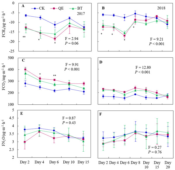 Daily dynamics of the CH4 fluxes (A and B), CO2 fluxes (C and D) and N2O fluxes (E and F) throughout the field trials in the two years (2017 and 2018) from soil planted with alfalfa.
