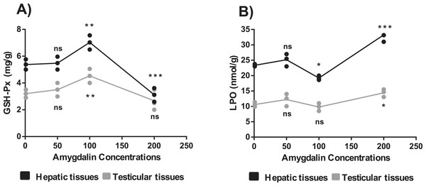 Effect of different doses of amygdalin on glutathione peroxidase (GSH-Px) and lipid peroxidation (LPO) activities in the hepatic and testicular tissues of mice.