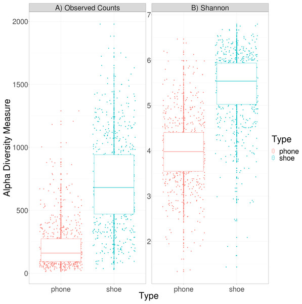 Alpha diversity of cell phone and shoe samples, calculated by either observed counts (A) or by the Shannon diversity index (B).