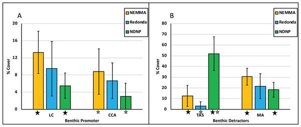 Benthic promoters vs Benthic detractors.