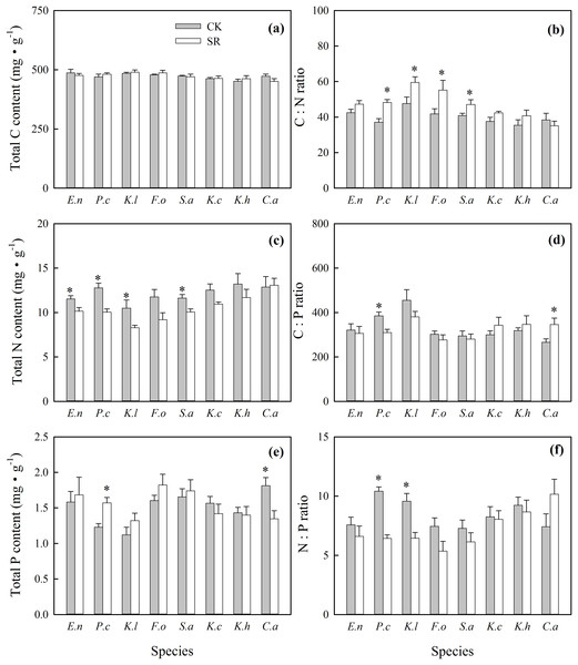 Effects of Stellera chamaejasme removal on total C, N and P concentrations (A, C and E), and C:N, C:P and N:P ratios (B, D and F) of different species in an alpine grassland.
