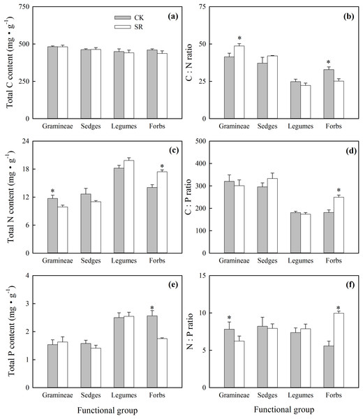 Effects of Stellera chamaejasme removal on total C, N and P concentrations (A, C and E), and C:N, C:P and N:P ratios (B, D and F) of different functional groups in an alpine grassland.