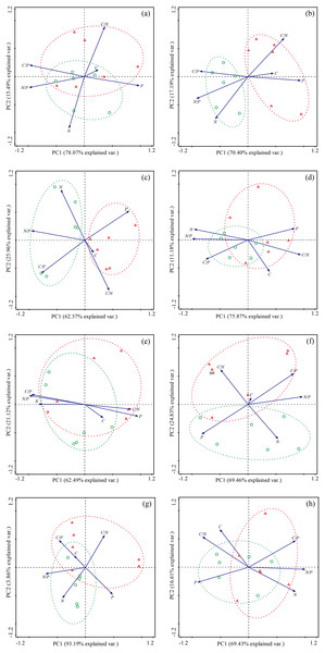 Principal component analysis (PCA) of the effect of Stellera chamaejasme removal on the stoichiometric traits of different species.