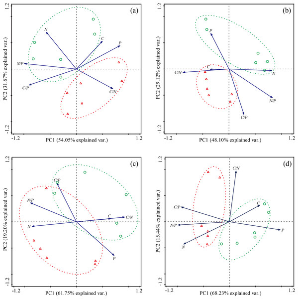 Principal component analysis (PCA) of the effect of Stellera chamaejasme removal on the stoichiometric traits of different functional groups.
