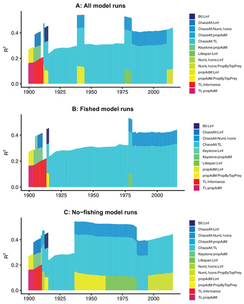 R2 for GLMs fitted at each timestep to biomass CVs of age-structured (AS) species groups that resulted from perturbing the initial conditions.