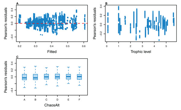 Pearson's residuals for models fitted to biomass CVs of all (ALL) species groups that resulted from perturbing the initial conditions, using all model runs.