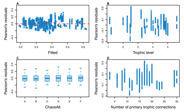 Pearson's residuals for models fitted to biomass CVs of age-structured (AS) species groups that resulted from perturbing the initial conditions, using model runs with and without fishing.