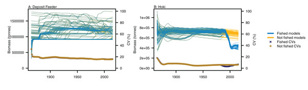 Biomass trajectories for (A) deposit feeders and (B) hoki from model runs with perturbed initial conditions.