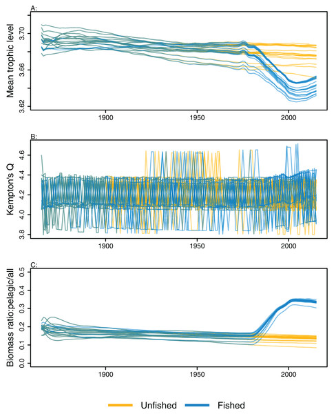 Ecological indicators, mean trophic level of age-structured species groups, Kempton's Q, and biomass ratio of pelagic fishes/all age-structured species groups calculated from model simulations with perturbed initial conditions.