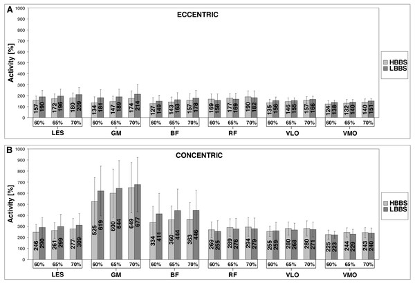 Bioelectrical activity values of the LES, GM, BF, RF, VLO and VMO for HBBS and LBBS (A, eccentric phase; B, concentric phase).