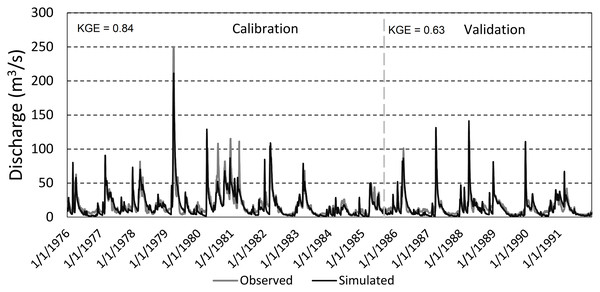 Observed vs. simulated discharge in the Suraż gauging station in the calibration and validation period.