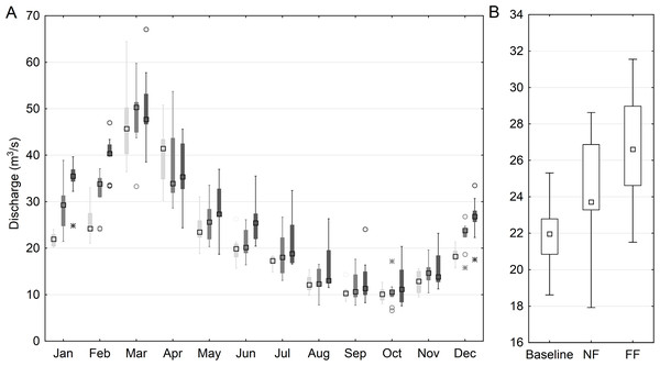 Simulated mean monthly (A) and annual (B) discharge at the main outlet of the Upper Narew catchment.